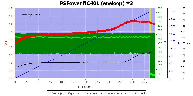 PSPower%20NC401%20%28eneloop%29%20%233