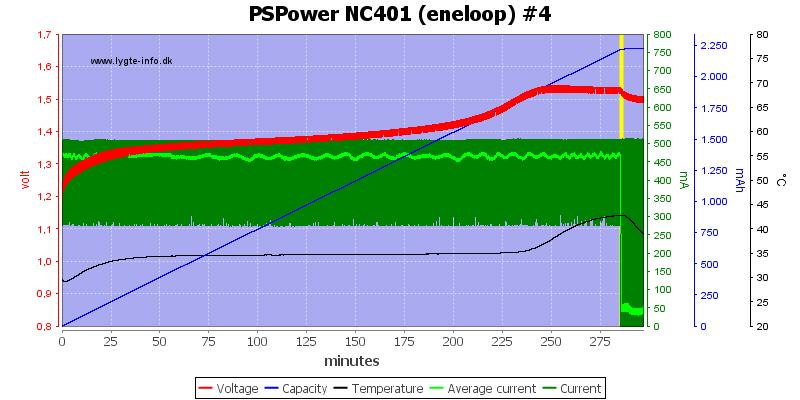 PSPower%20NC401%20%28eneloop%29%20%234