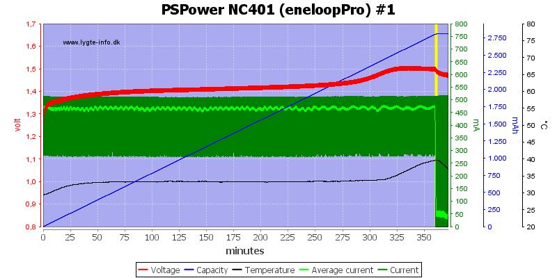 PSPower%20NC401%20%28eneloopPro%29%20%231