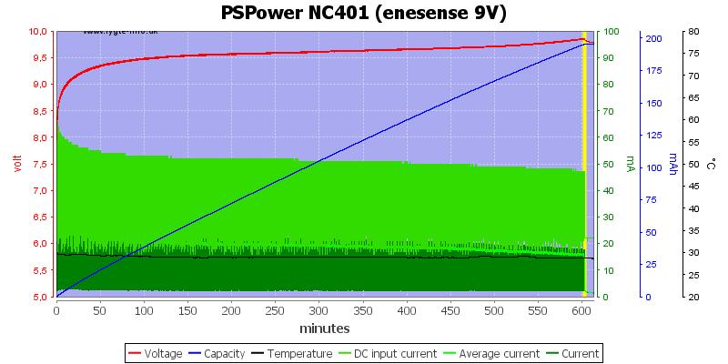 PSPower%20NC401%20%28enesense%209V%29