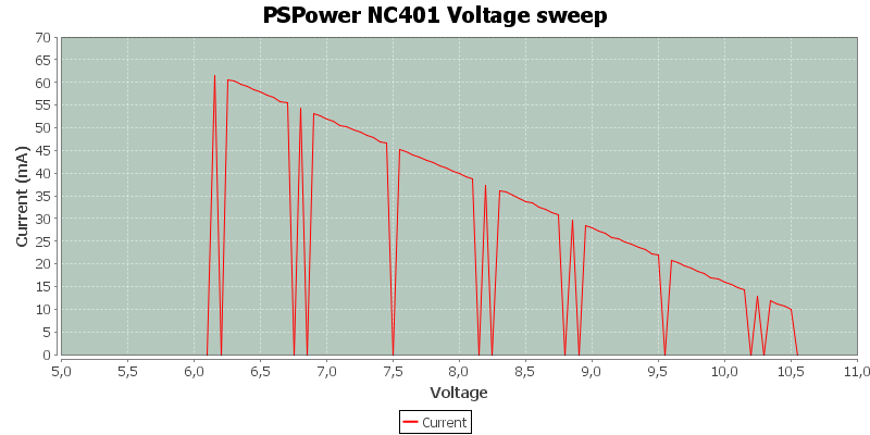 PSPower%20NC401%20Voltage%20sweep