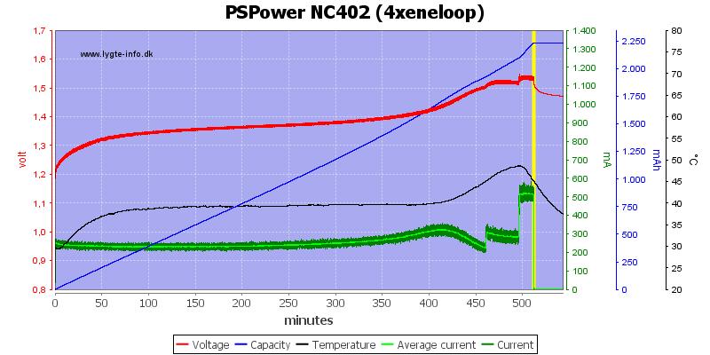 PSPower%20NC402%20%284xeneloop%29