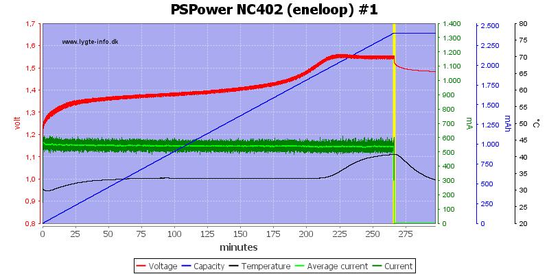 PSPower%20NC402%20%28eneloop%29%20%231