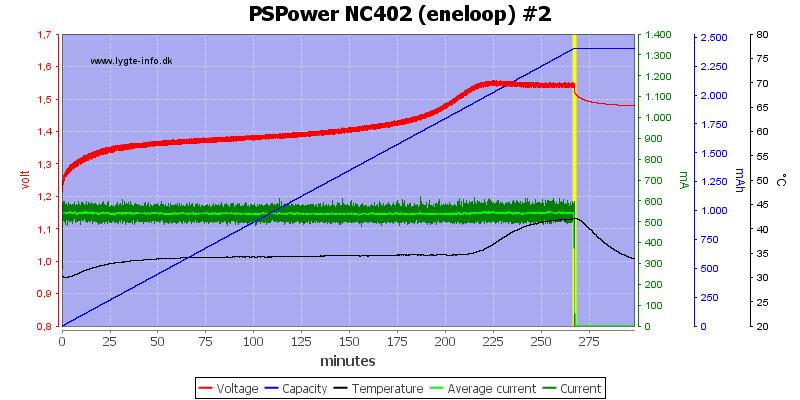 PSPower%20NC402%20%28eneloop%29%20%232