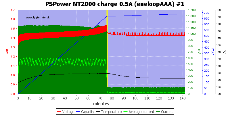 PSPower%20NT2000%20charge%200.5A%20%28eneloopAAA%29%20%231