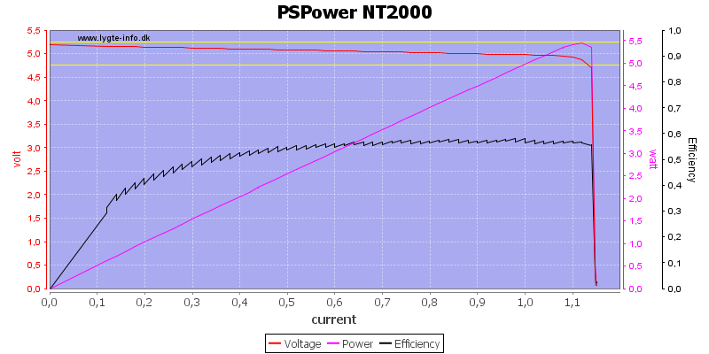 PSPower%20NT2000%20load%20sweep