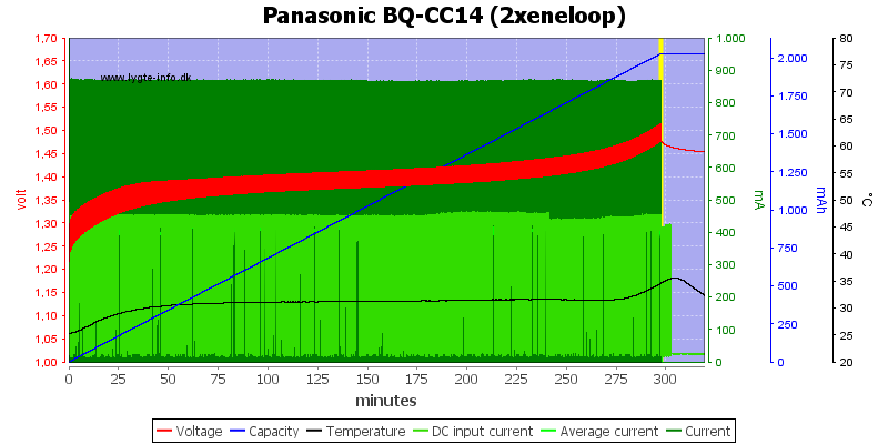 Panasonic%20BQ-CC14%20(2xeneloop)