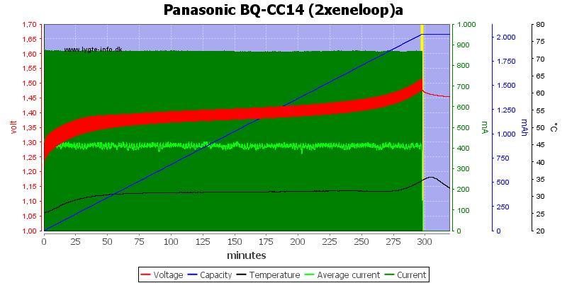 Panasonic%20BQ-CC14%20(2xeneloop)a
