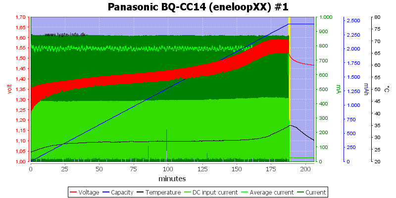 Panasonic%20BQ-CC14%20(eneloopXX)%20%231