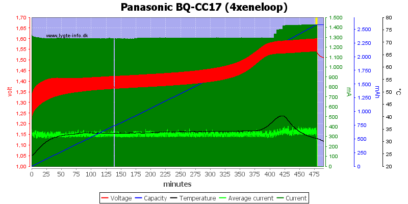 Panasonic%20BQ-CC17%20(4xeneloop)