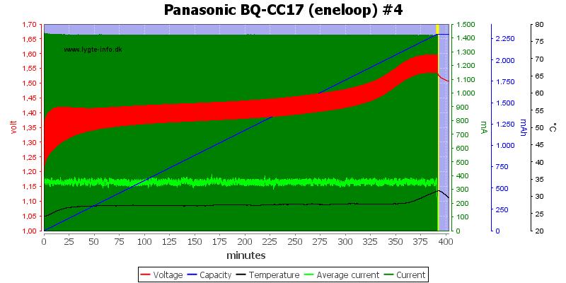 Panasonic%20BQ-CC17%20(eneloop)%20%234