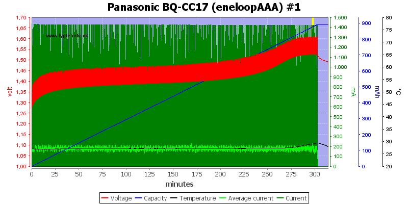 Panasonic%20BQ-CC17%20(eneloopAAA)%20%231