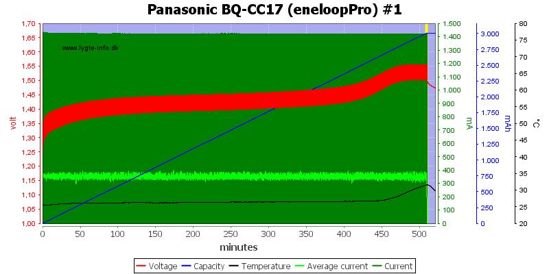Panasonic%20BQ-CC17%20(eneloopPro)%20%231