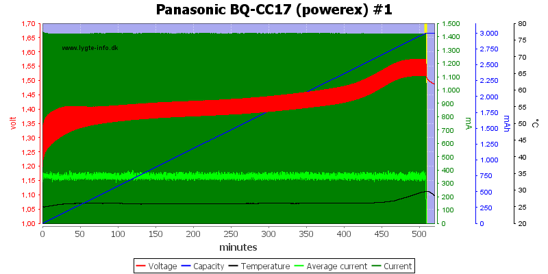 Panasonic%20BQ-CC17%20(powerex)%20%231