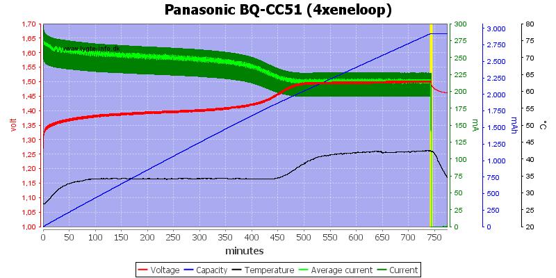 Panasonic%20BQ-CC51%20(4xeneloop)