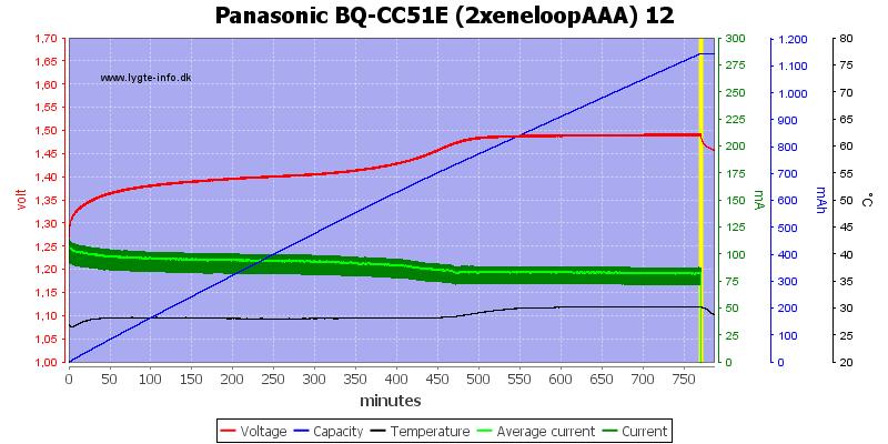 Panasonic%20BQ-CC51E%20(2xeneloopAAA)%2012