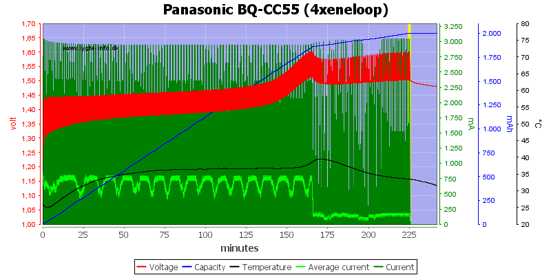 Panasonic%20BQ-CC55%20%284xeneloop%29