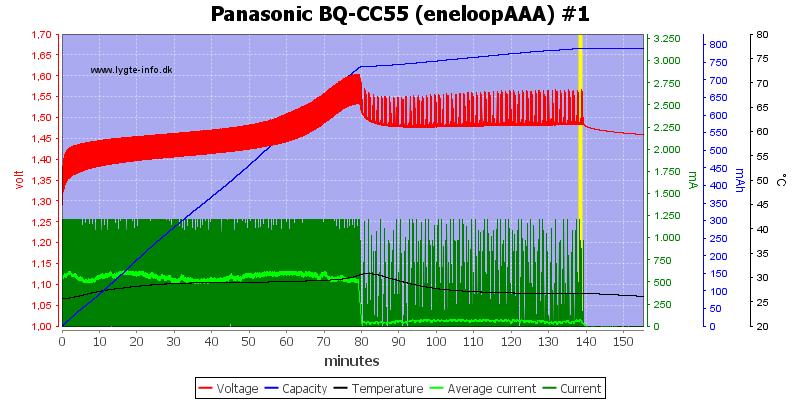 Panasonic%20BQ-CC55%20%28eneloopAAA%29%20%231
