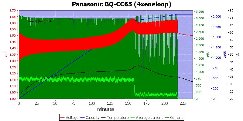 Panasonic%20BQ-CC65%20%284xeneloop%29