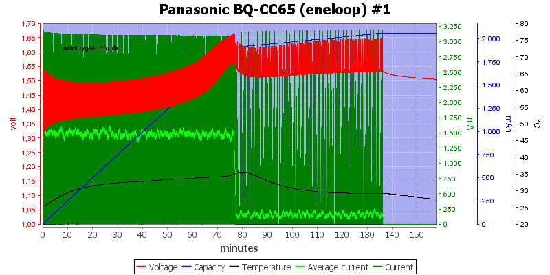 Panasonic%20BQ-CC65%20%28eneloop%29%20%231