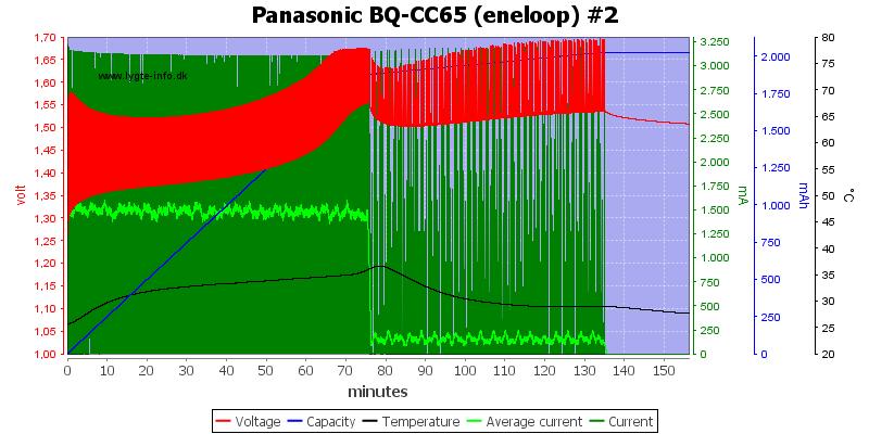Panasonic%20BQ-CC65%20%28eneloop%29%20%232