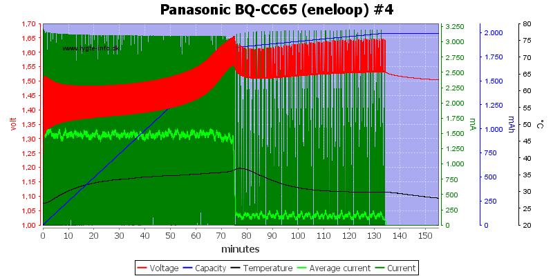 Panasonic%20BQ-CC65%20%28eneloop%29%20%234