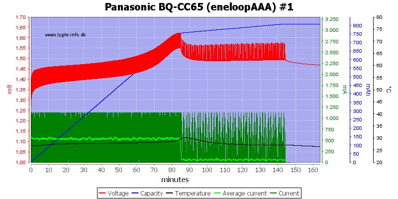 Panasonic%20BQ-CC65%20%28eneloopAAA%29%20%231