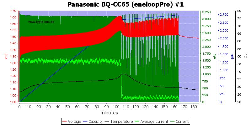 Panasonic%20BQ-CC65%20%28eneloopPro%29%20%231