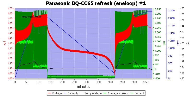 Panasonic%20BQ-CC65%20refresh%20%28eneloop%29%20%231