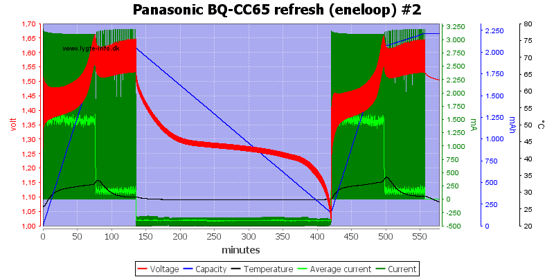 Panasonic%20BQ-CC65%20refresh%20%28eneloop%29%20%232