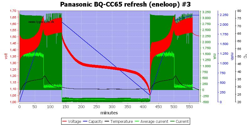 Panasonic%20BQ-CC65%20refresh%20%28eneloop%29%20%233