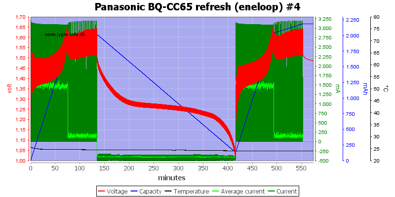 Panasonic%20BQ-CC65%20refresh%20%28eneloop%29%20%234