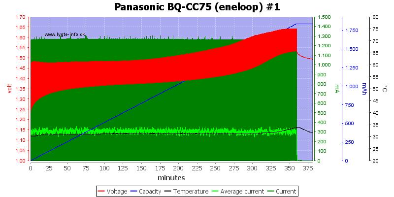 Panasonic%20BQ-CC75%20%28eneloop%29%20%231