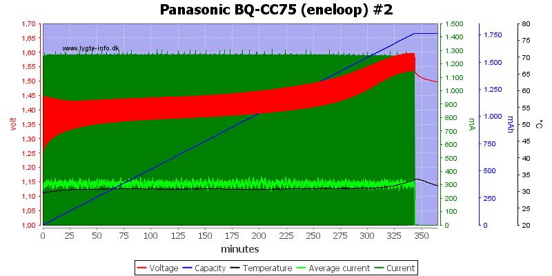 Panasonic%20BQ-CC75%20%28eneloop%29%20%232