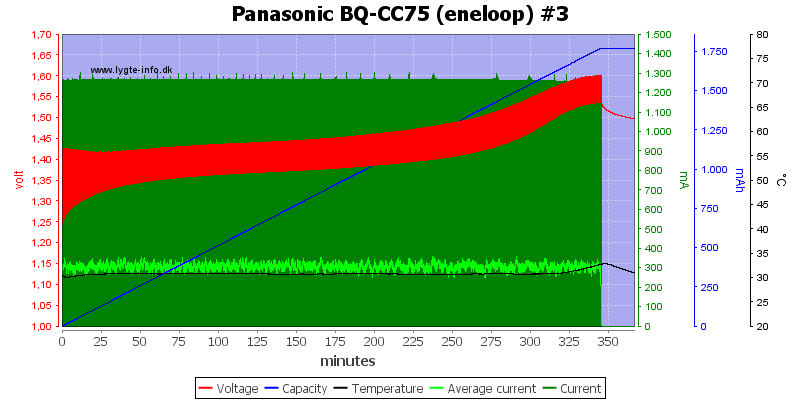 Panasonic%20BQ-CC75%20%28eneloop%29%20%233