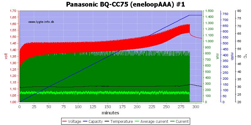 Panasonic%20BQ-CC75%20%28eneloopAAA%29%20%231