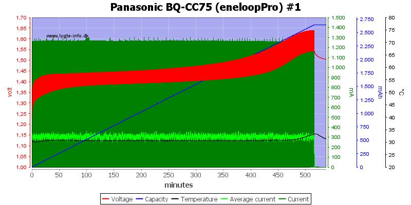 Panasonic%20BQ-CC75%20%28eneloopPro%29%20%231