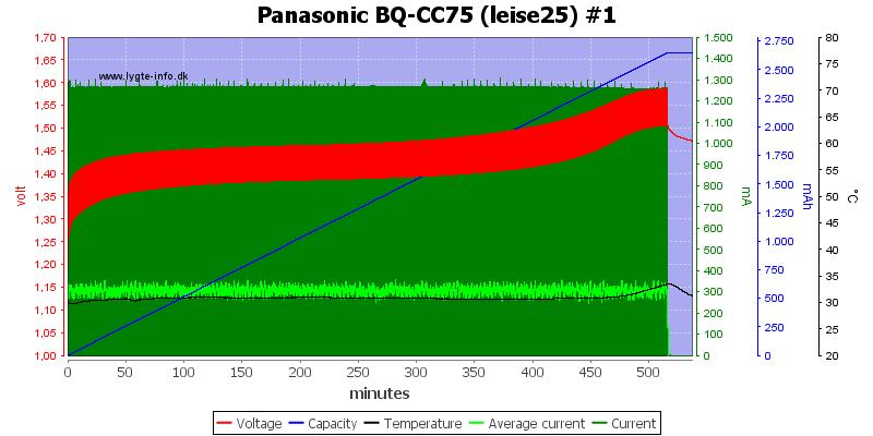 Panasonic%20BQ-CC75%20%28leise25%29%20%231