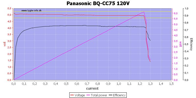 Panasonic%20BQ-CC75%20120V%20load%20sweep