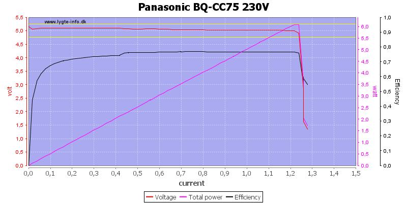 Panasonic%20BQ-CC75%20230V%20load%20sweep