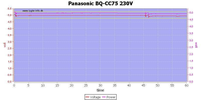 Panasonic%20BQ-CC75%20230V%20load%20test