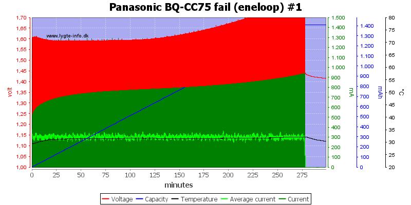 Panasonic%20BQ-CC75%20fail%20%28eneloop%29%20%231