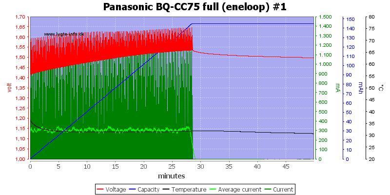 Panasonic%20BQ-CC75%20full%20%28eneloop%29%20%231