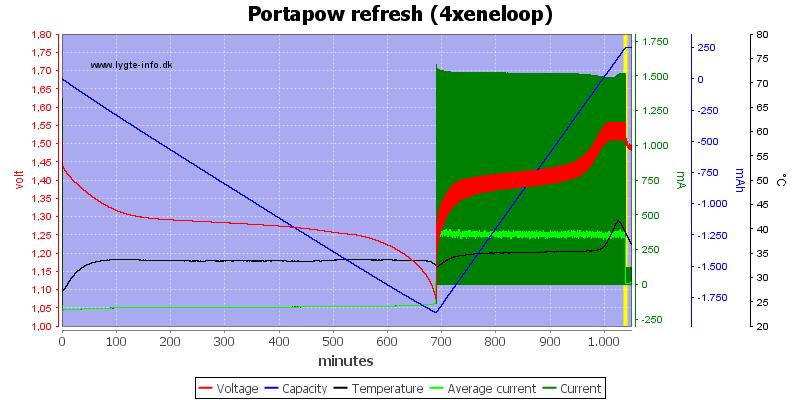 Portapow%20refresh%20%284xeneloop%29