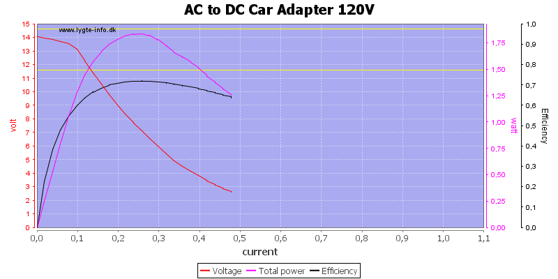AC%20to%20DC%20Car%20Adapter%20120V%20load%20sweep
