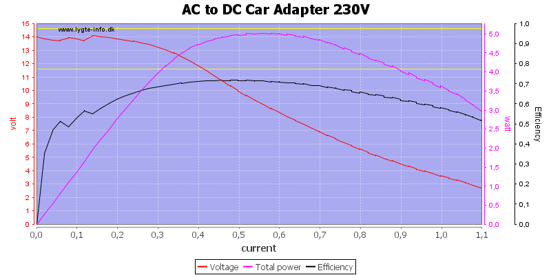 AC%20to%20DC%20Car%20Adapter%20230V%20load%20sweep