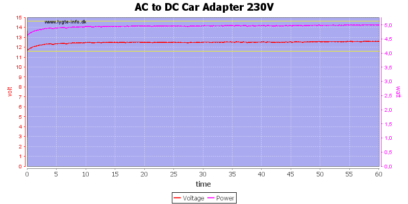 AC%20to%20DC%20Car%20Adapter%20230V%20load%20test
