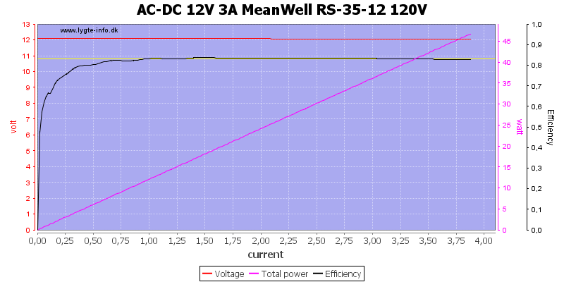 AC-DC%2012V%203A%20MeanWell%20RS-35-12%20120V%20load%20sweep