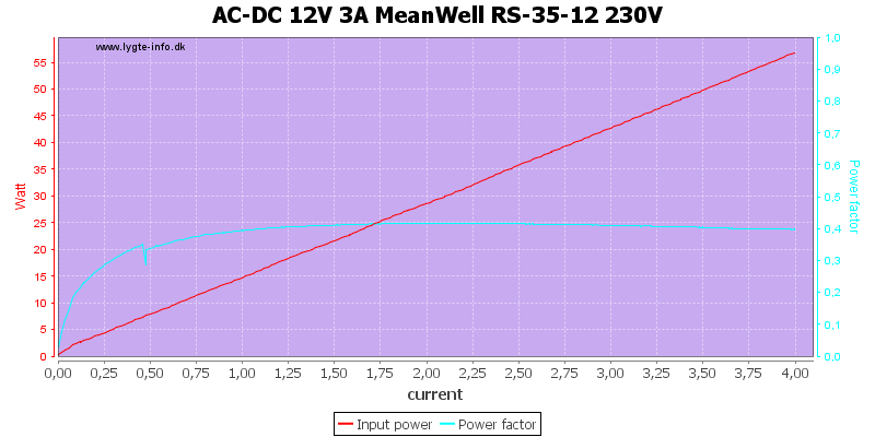 AC-DC%2012V%203A%20MeanWell%20RS-35-12%20230V%20PF%20load%20sweep