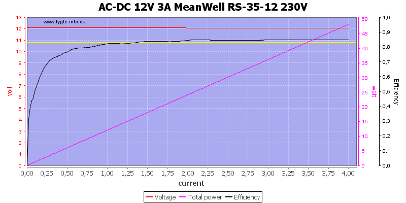AC-DC%2012V%203A%20MeanWell%20RS-35-12%20230V%20load%20sweep